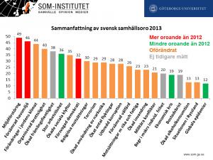 Samhällsoro 2013