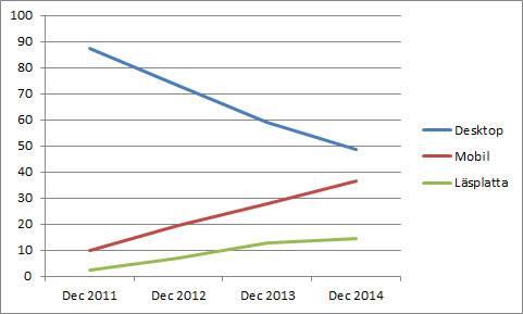 Statistik över antal besök från desktop, platta och mobil.