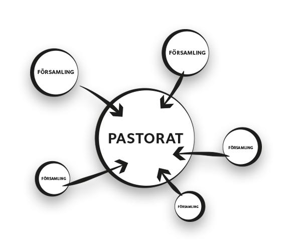Grafik som visar hur fem församlingswebbplatser slås ihop till en pastoratswebbplats.